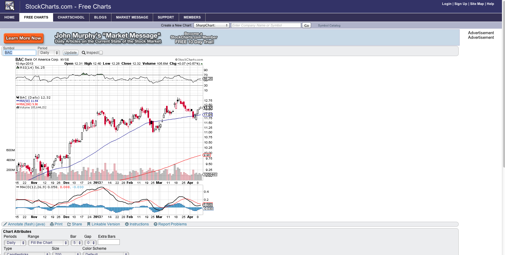 stockcharts.com-2013-04-1-_freecharts