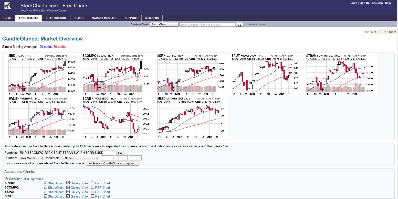 stockcharts.com-2013-04-10_stockchartgallery