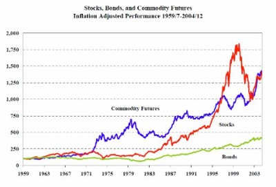 Stocks bonds and futures market comparispm