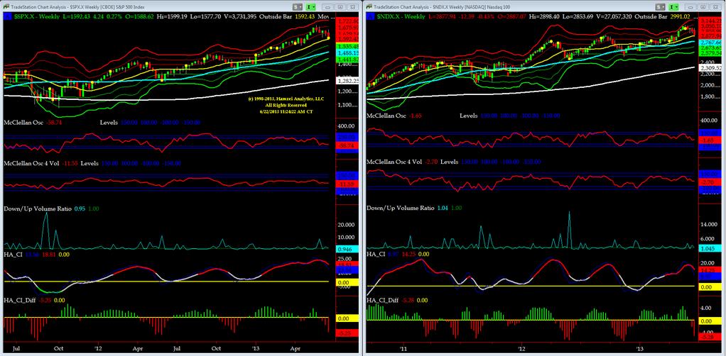 01-S&P 500 Market Timing