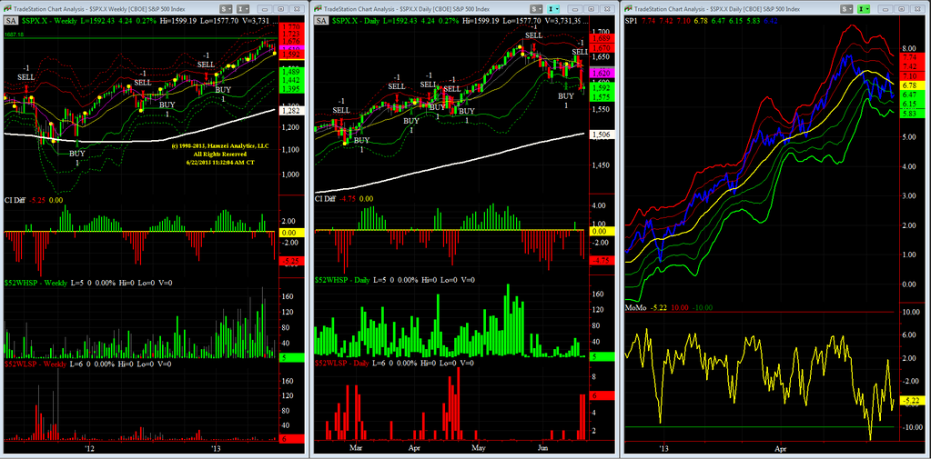 03-S&P Market Timing weekly