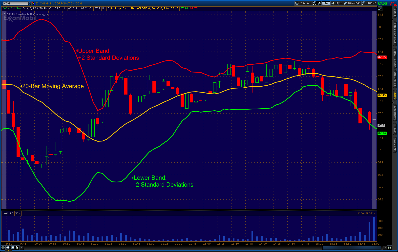Chart 1. Bollinger Bands overlaid on Exxon's (XOM) Price Chart, 1 Day. Timeframe: 5 Minute Bars.