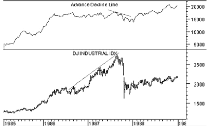 Chart 1. The DOW Jones Industrial Average and A/D Line