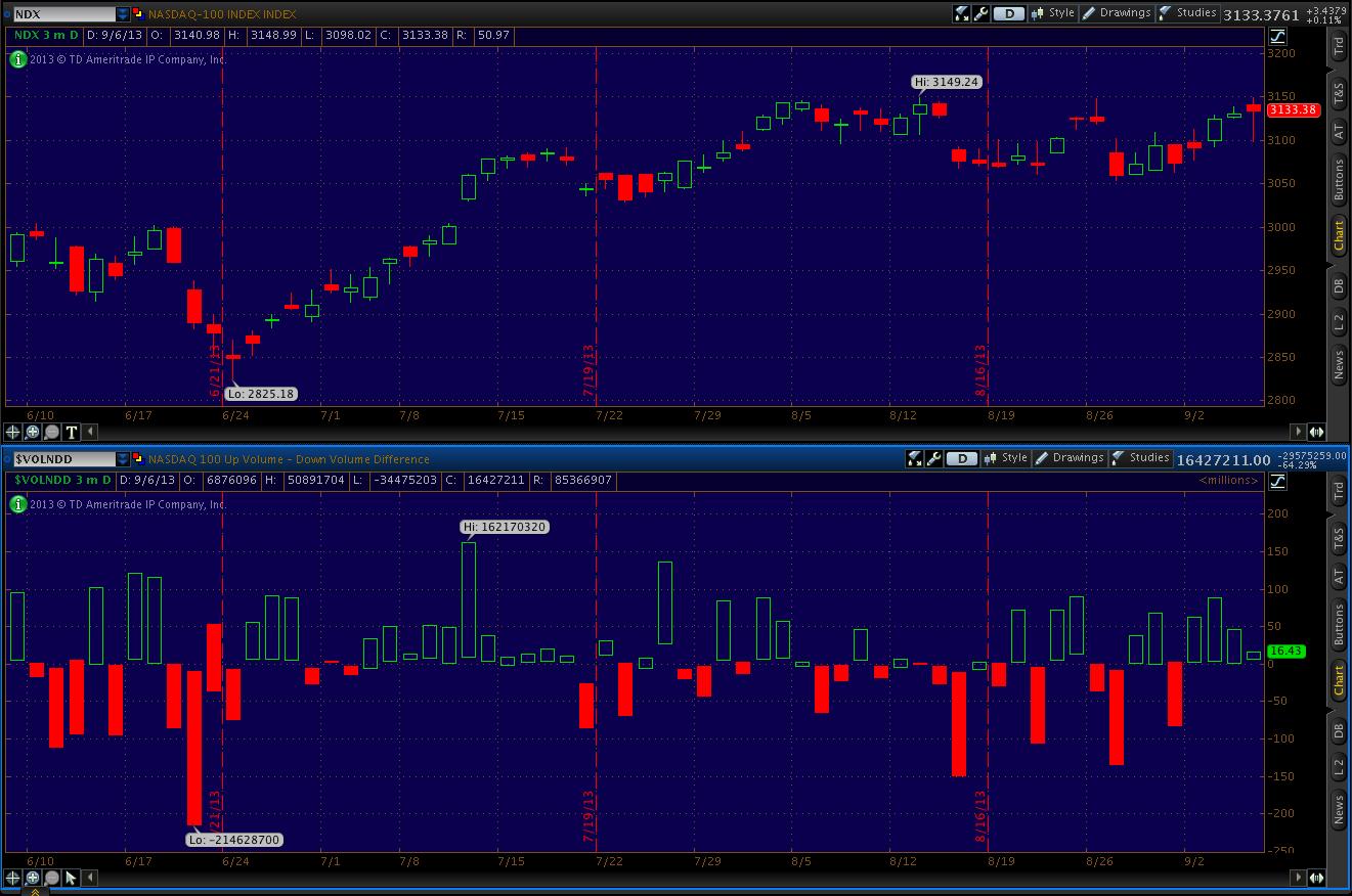 Chart 3. Upper chart: Nasdaq Composite price chart.  Lower chart: Nasdaq Composite Advance/Decline Volume.