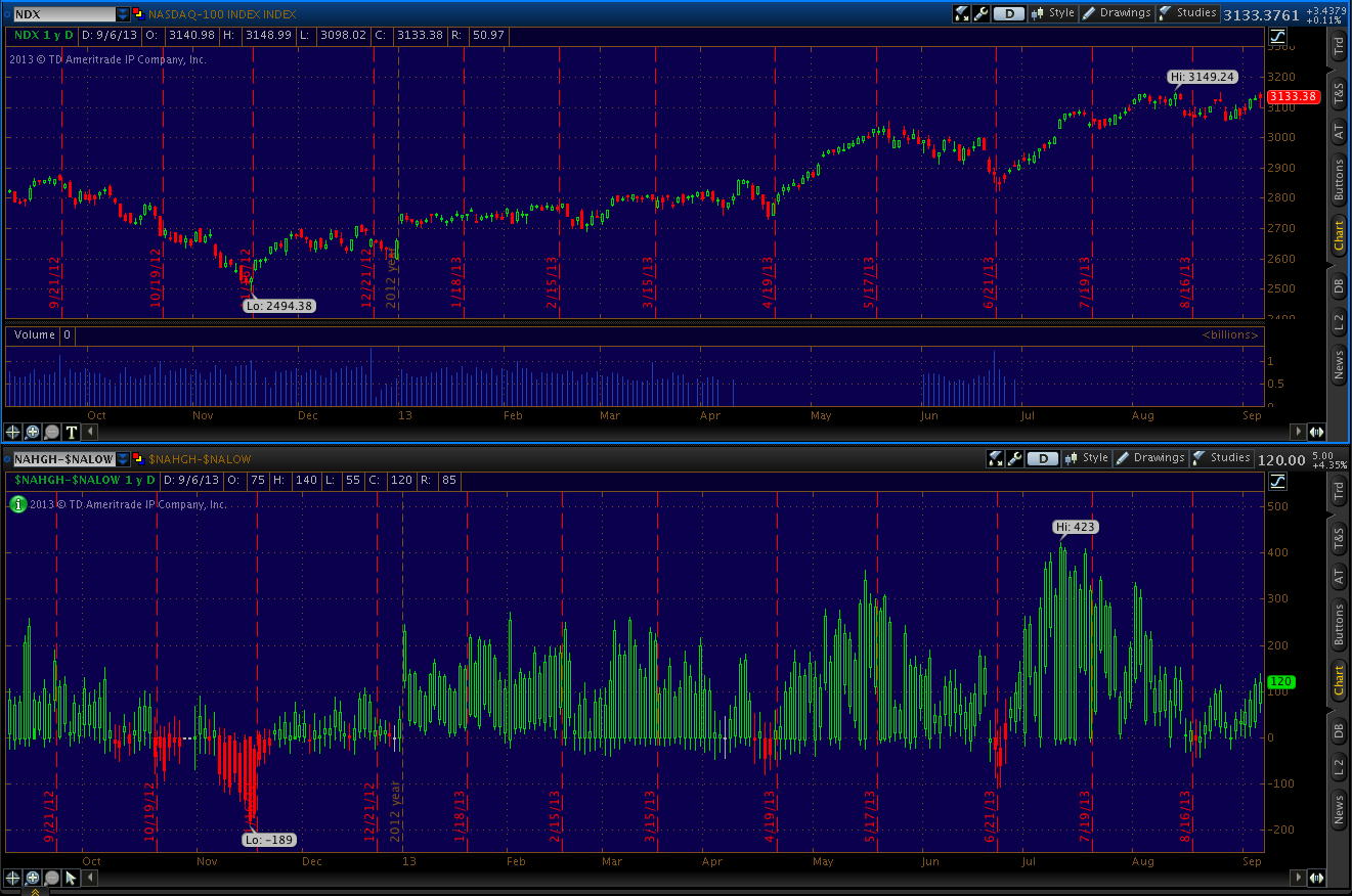 Upper chart: Nasdaq Composite Index price chart. Lower chart: Nasdaq Composite Index Net New Highs.
