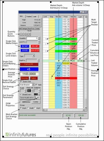 Front end trading platform